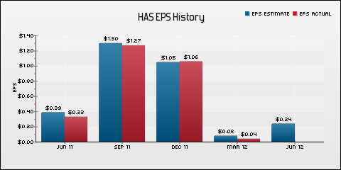 Hasbro Inc. EPS Historical Results vs Estimates