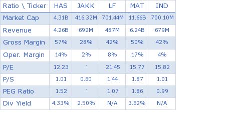 Hasbro Inc. key ratio comparison with direct competitors