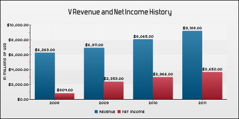 Visa, Inc. Revenue and Net Income History