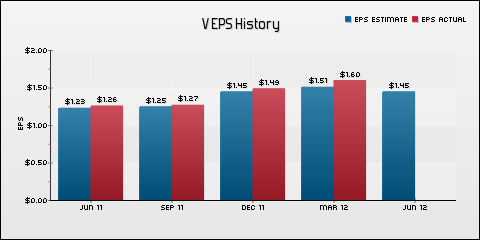 Visa, Inc. EPS Historical Results vs Estimates