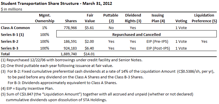 How should stock options be accounted for