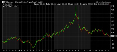 Three Year CurrencyShares Swiss Franc Trust FXF