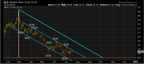 Russell Gold SLV 6 Month Chart