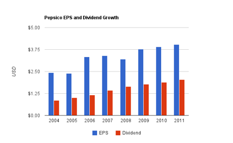Pepsico Dividend Chart