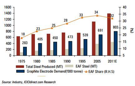 Steel, EAF, and Electrode Demand