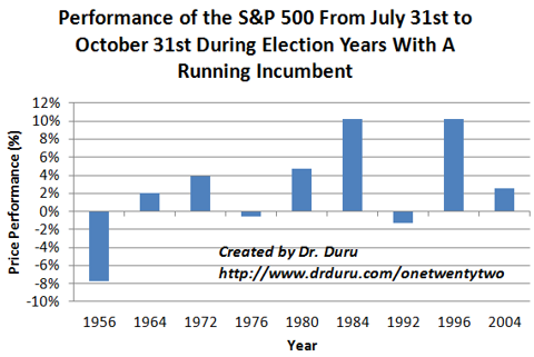 Performance of the S&P 500 From July 31st to October 31st During Election Years With A Running Incumbent