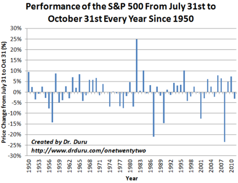 Performance of the S&P 500 From July 31st to October 31st Every Year Since 1950