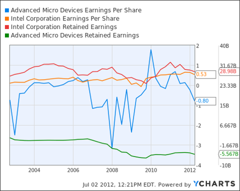 AMD Earnings Per Share Chart