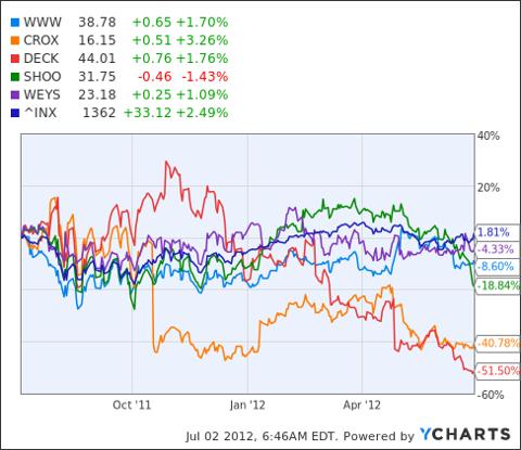 WWW Chart