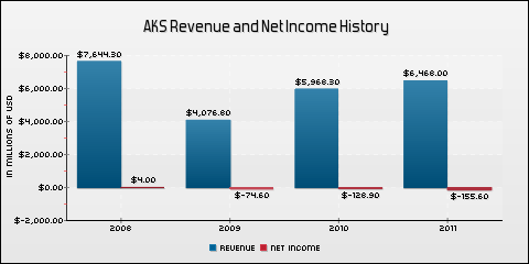 AK Steel Holding Corporation Revenue and Net Income History
