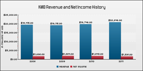 Kimberly-Clark Corporation Revenue and Net Income History