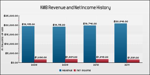 Kimberly-Clark Corporation Revenue and Net Income History