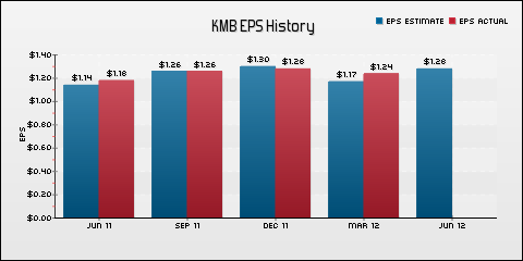Kimberly-Clark Corporation EPS Historical Results vs Estimates