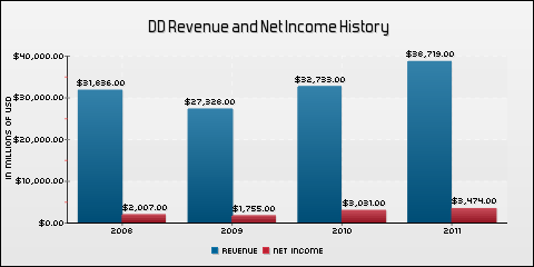 E. I. du Pont de Nemours and Company Revenue and Net Income History