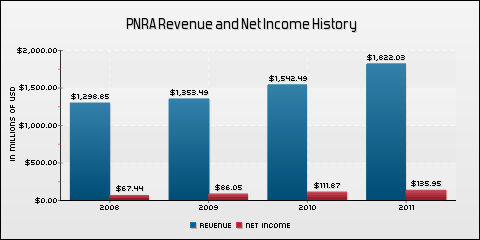 Panera Bread Co. Revenue and Net Income History