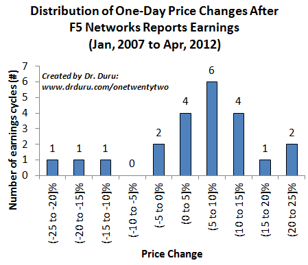 Distribution of One-Day Price Changes After F5 Networks Reports Earnings (Jan, 2007 to Apr, 2012)