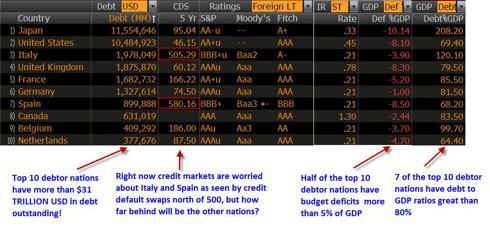 top 10 debtor nations