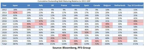 cumulative debt