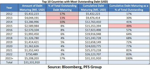 top 10 most debt