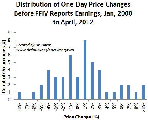 Distribution of One-Day Price Changes Before FFIV Reports Earnings, Jan, 2000 to April, 2012