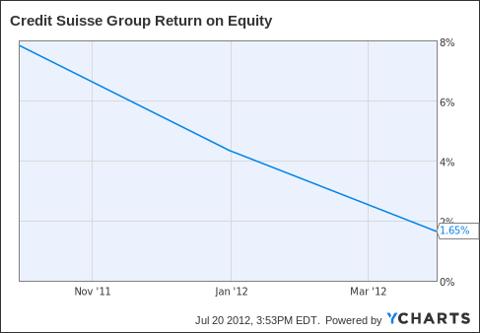 CS Return on Equity Chart