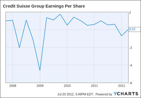 CS Earnings Per Share Chart