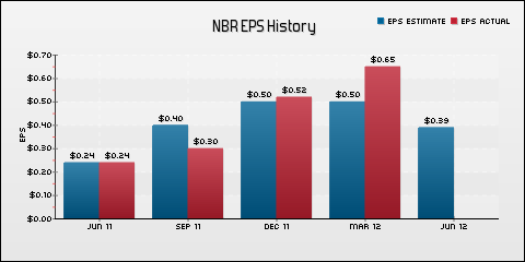 Nabors Industries Ltd. EPS Historical Results vs Estimates