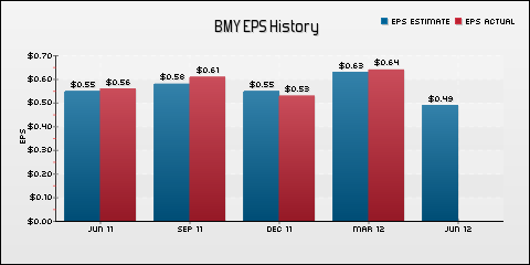 Bristol-Myers Squibb Company EPS Historical Results vs Estimates