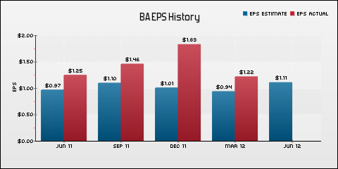 The Boeing Company EPS Historical Results vs Estimates