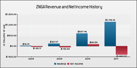 Zynga, Inc. Revenue and Net Income History