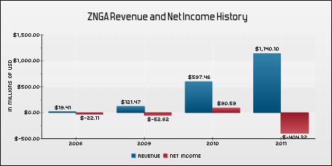 Zynga, Inc. Revenue and Net Income History