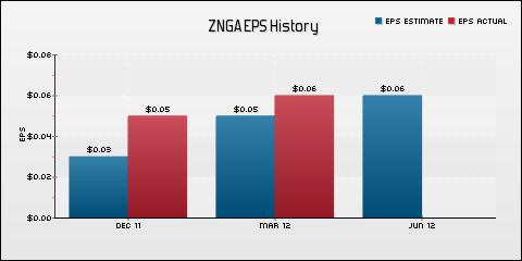 Zynga, Inc. EPS Historical Results vs Estimates