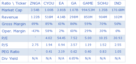 Zynga, Inc. key ratio comparison with direct competitors