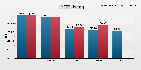Eli Lilly & Co. EPS Historical Results vs Estimates