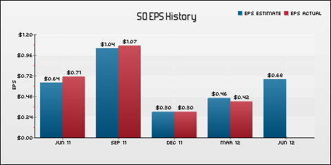 Southern Company EPS Historical Results vs Estimates