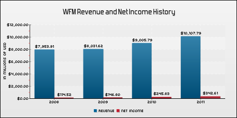Whole Foods Market, Inc. Revenue and Net Income History
