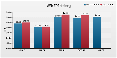 Whole Foods Market, Inc. EPS Historical Results vs Estimates