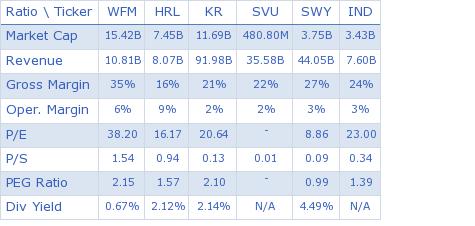 Whole Foods Market, Inc. key ratio comparison with direct competitors