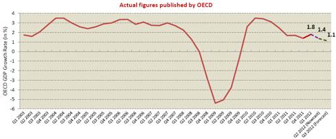 SWIFT OECD growth estimates