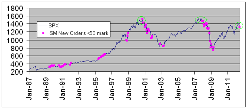 ISM New Orders vs S&P500