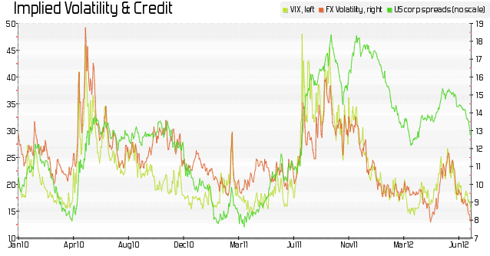 volatility vs credit