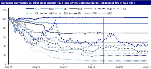 EUR FX pre-EMU