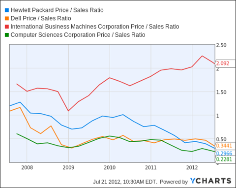HPQ Price / Sales Ratio Chart
