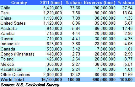 World Copper production rankings