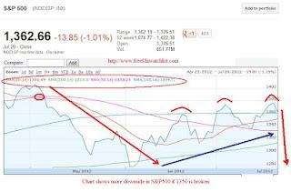 S&amp;P500 3 chart 