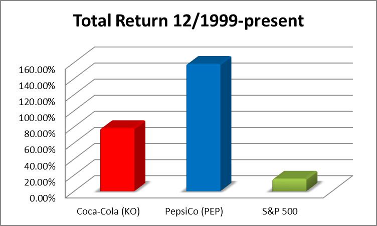 Coca Cola average price in North America 2015, by bottle size