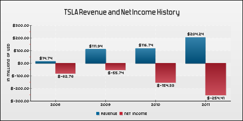 Tesla motors reports q2 earnings july 25 tesla motors for History of tesla motors