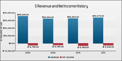 Sprint Nextel Corp. Revenue and Net Income History