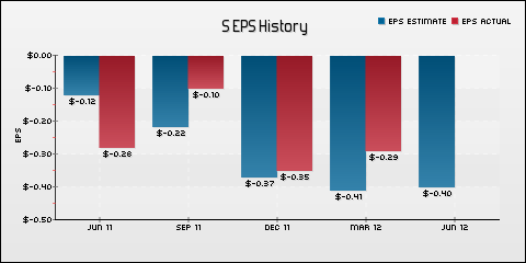 Sprint Nextel Corp. EPS Historical Results vs Estimates