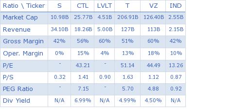 Sprint Nextel Corp. key ratio comparison with direct competitors